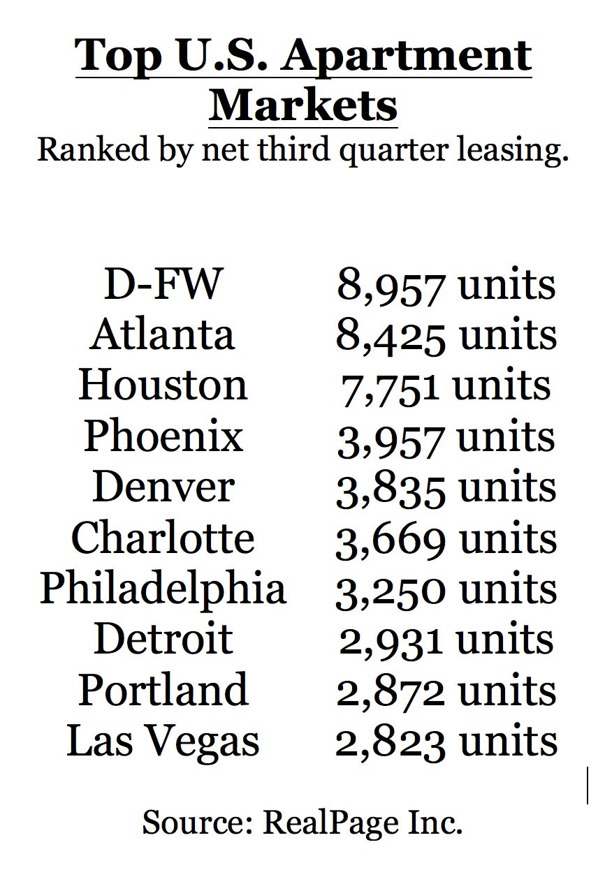 Dallas-Fort Worth tops the U.S. in apartment demand.