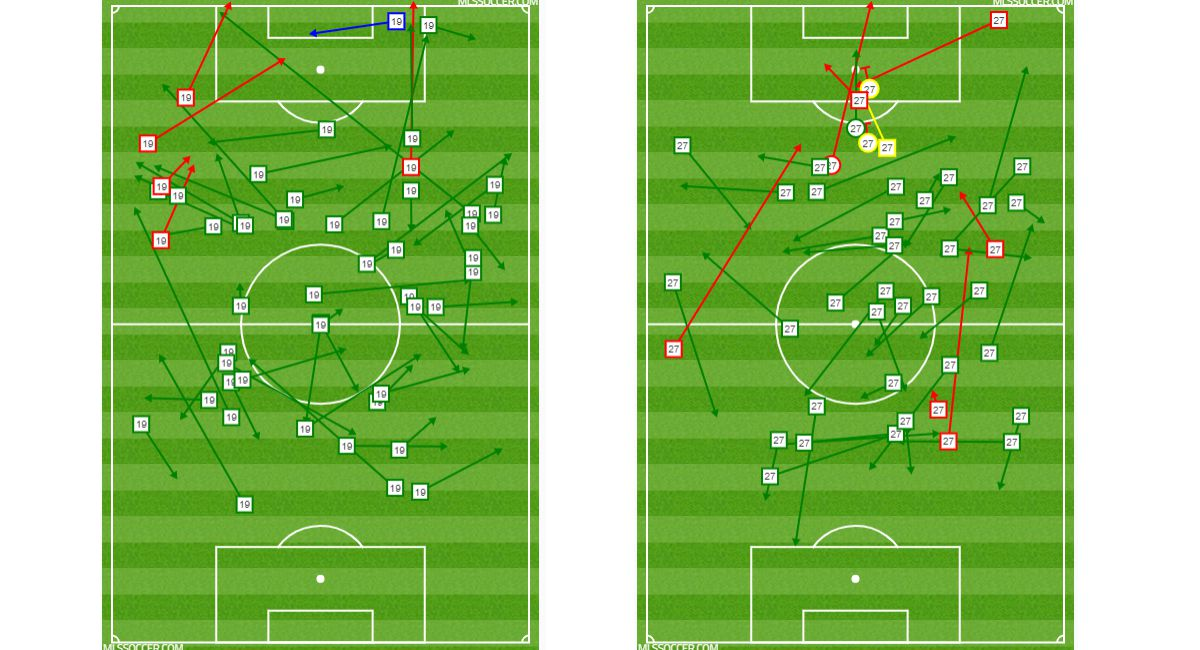 Passing and shot charts for Paxton Poomykal (left) and Jesus Ferreria (right) as dual-8s against Minnesota United. (8-10-19)