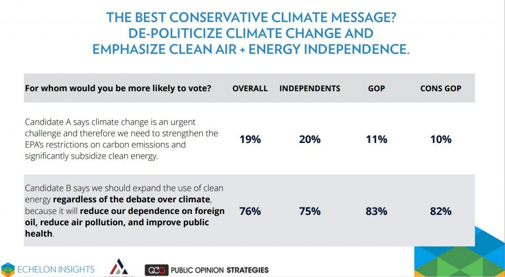 One of several questions that attempted to couch environmental issues in terms conservatives could embrace.