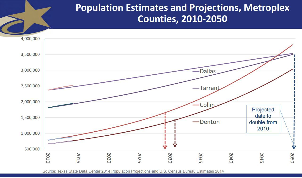 This graph shows population growth estimates for Dallas, Tarrant, Collin and Denton counties. Collin County's population is expected to surpass Dallas County's population in 2050.