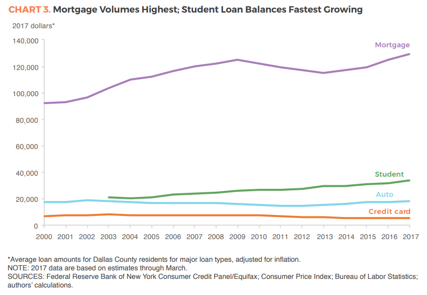 This chart shows growth in student loan debt.