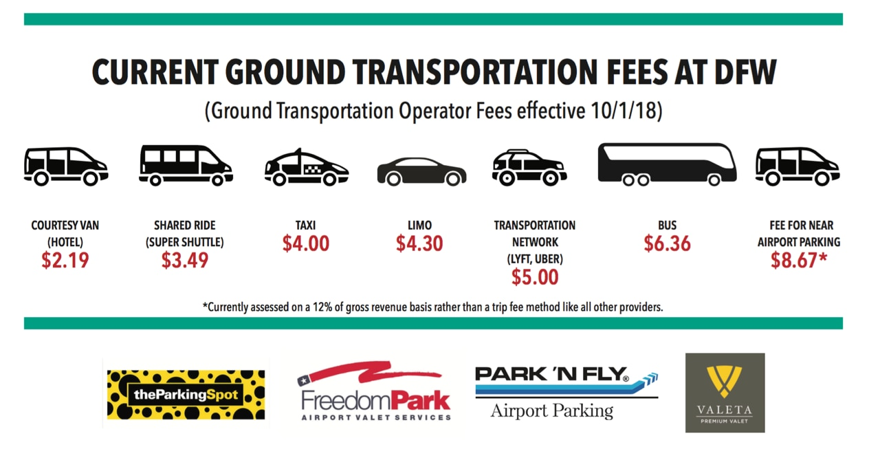 Off-airport parking service providers on Thursday morning showed DFW Airport's Board of Directors a slide illustrating the difference in curb access fees for various service vehicles.