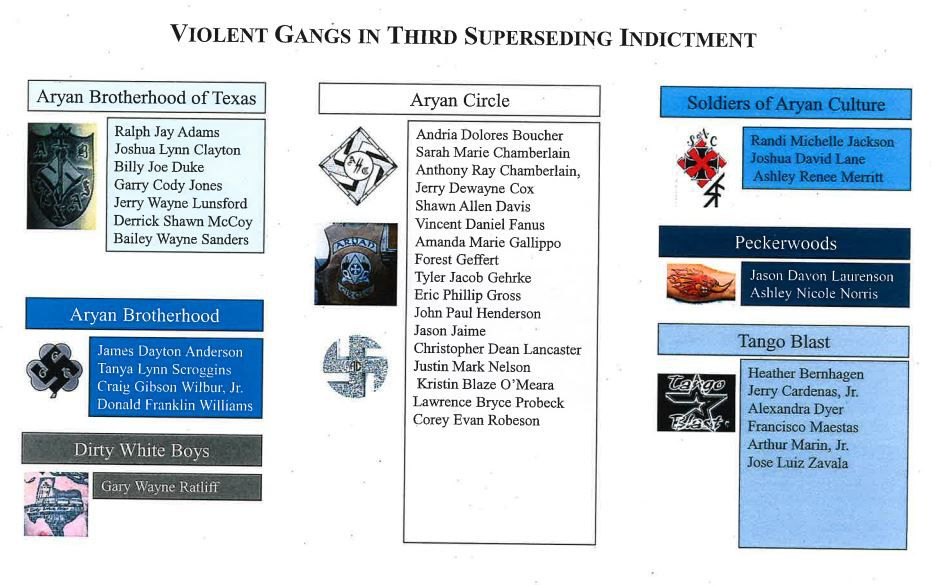 The gang affiliations of the defendants in the federal indictment.