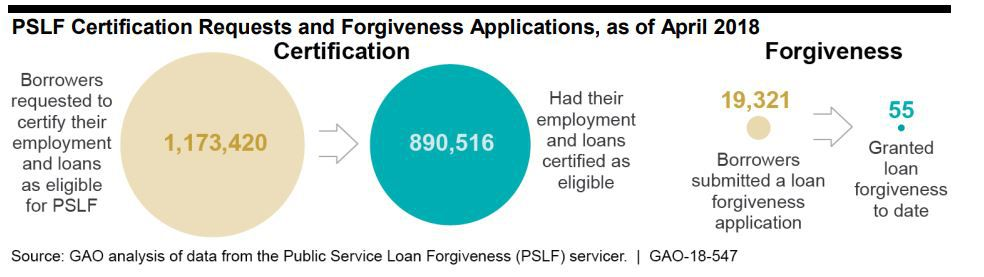 Nearly a million graduates qualified for loan forgiveness initially, but only 55 actually benefited.