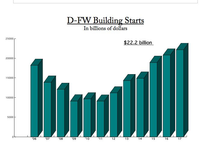 If current trends continue, construction starts in D-FW will be down significantly in 2018 after six years of gains.