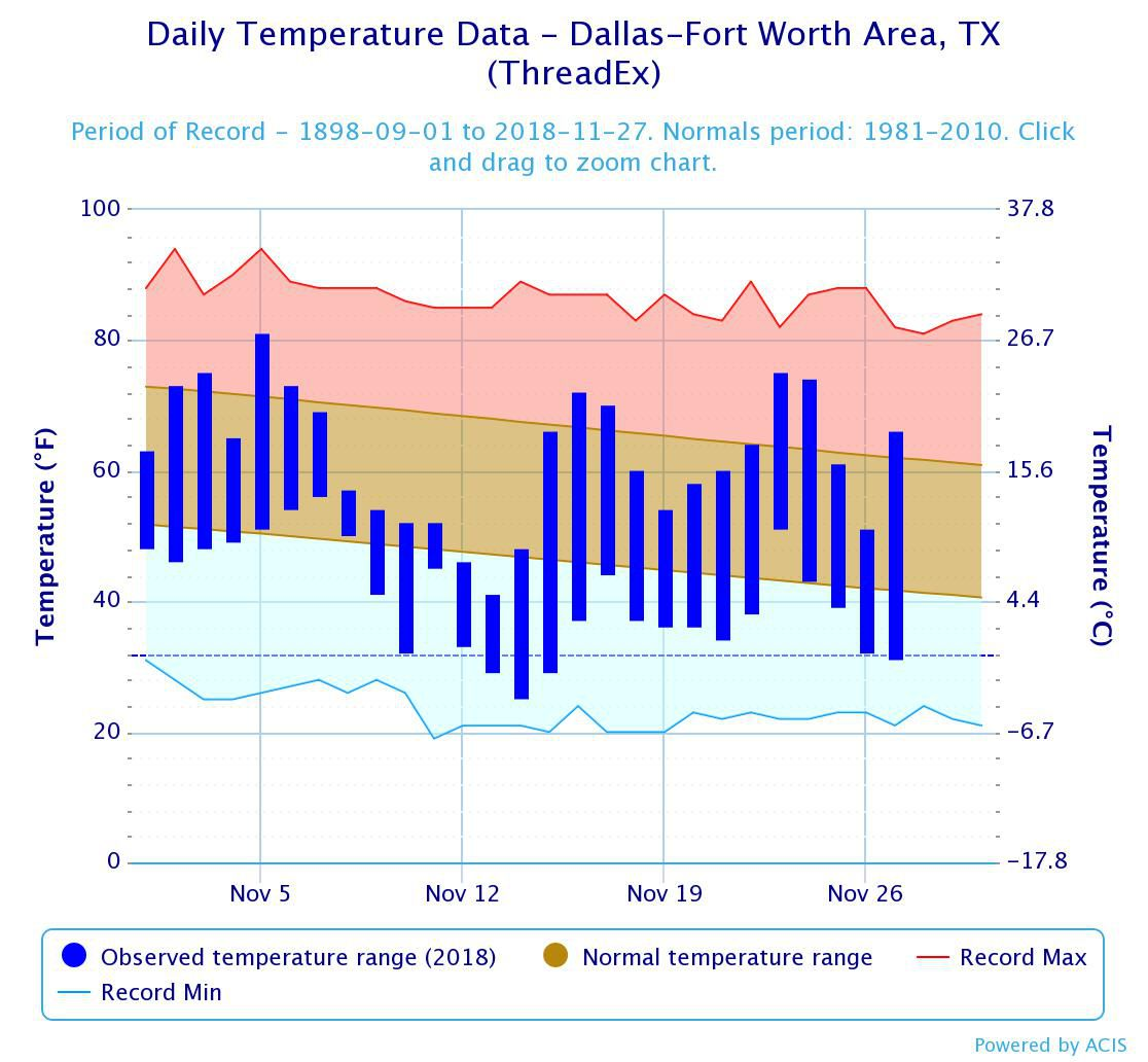 Observed temperatures from Nov. 1-27, compared to normal temperature ranges for November and records for the month.