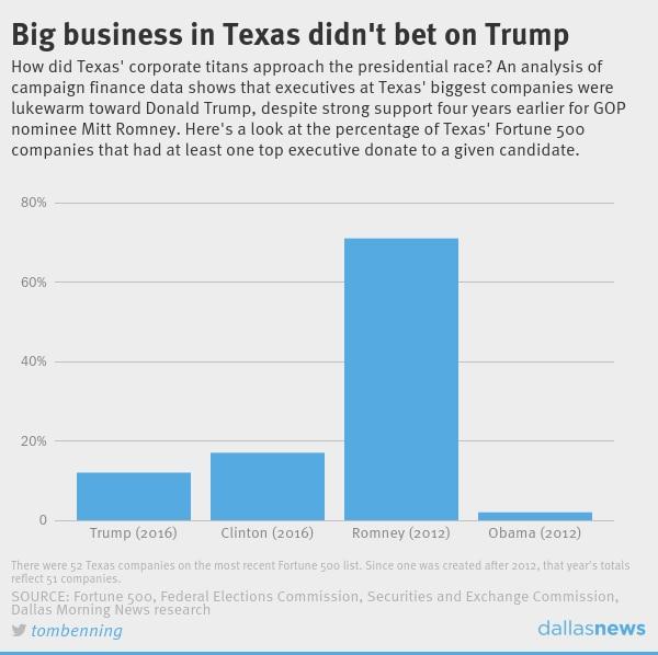 Despite GOP ties, Texas' top executives didn't bet campaign