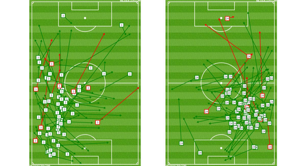 Reto Ziegler (left) and Matt Hedges' (right) passing charts vs RSL. (7-27-19)