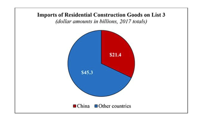 Source: National Association of Home Builders