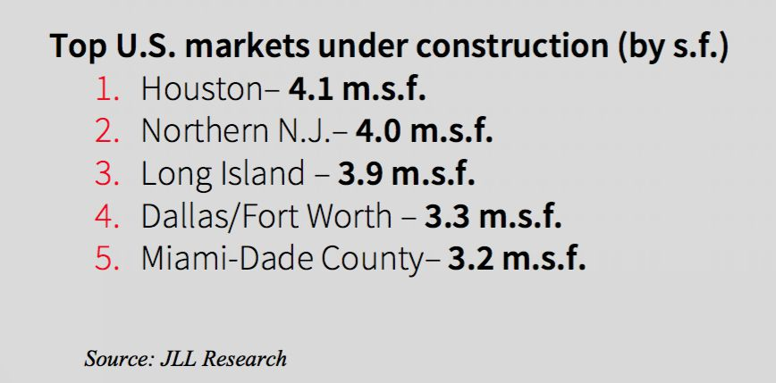 At the start of 2019 D-FW ranked fourth nationally for retail construction.