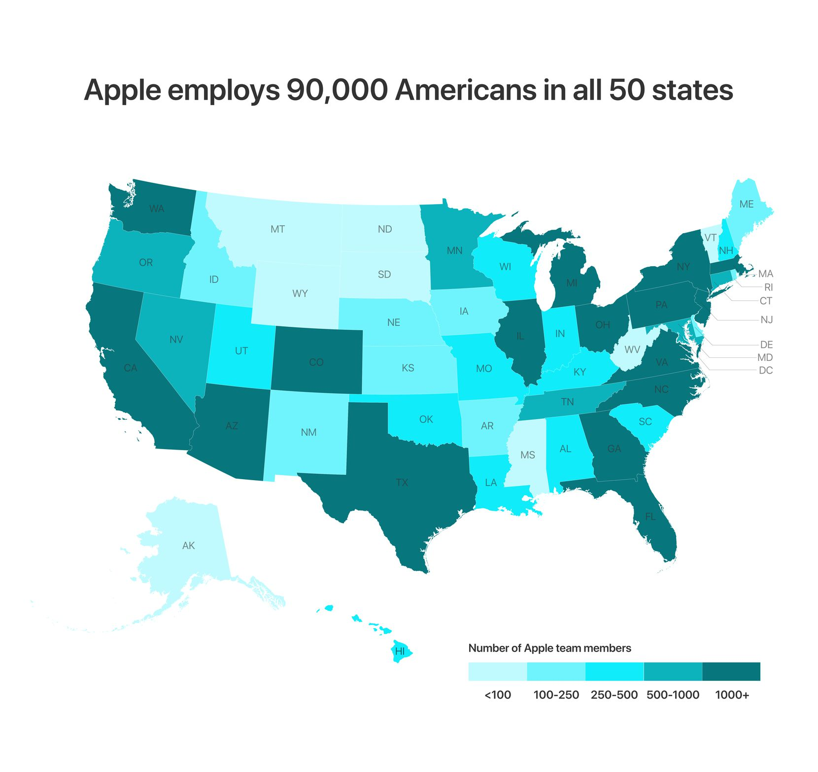Texas is already among the states where Apple employs more than 1,000 people. Austin is its largest employment cluster outside its California home base.