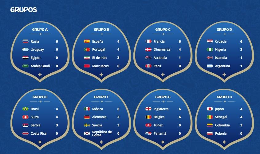 Los cruces de octavos de final del Mundial comienzan a definirse esta semana en Rusia 2018.