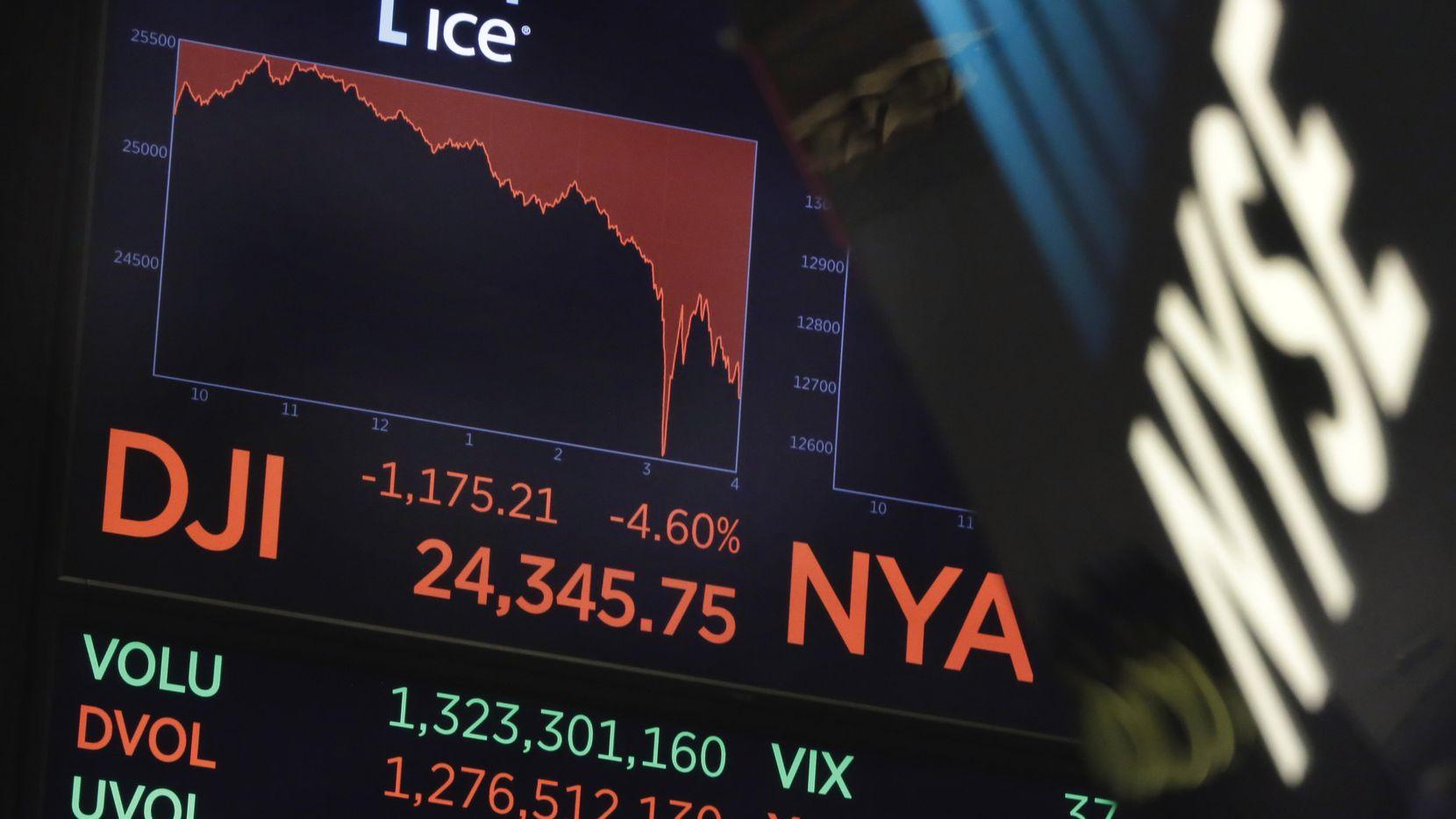 Un monitor del New York Stock Exchange muestra la caida en las acciones el lunes por la tarde. (AP/Richard Drew)