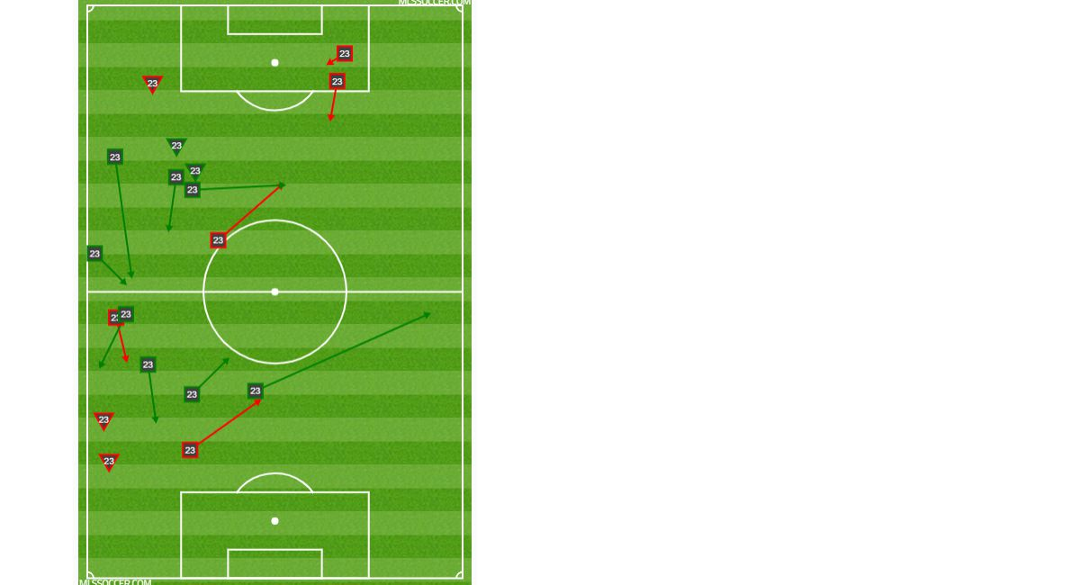 Thomas Roberts passing and dribbling chart against Philadelphia Union. (4-6-19)