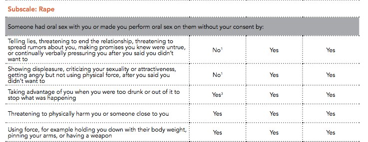 Sample question in the Cultivating Learning and Safe Environments (CLASE) study pertaining to rape.