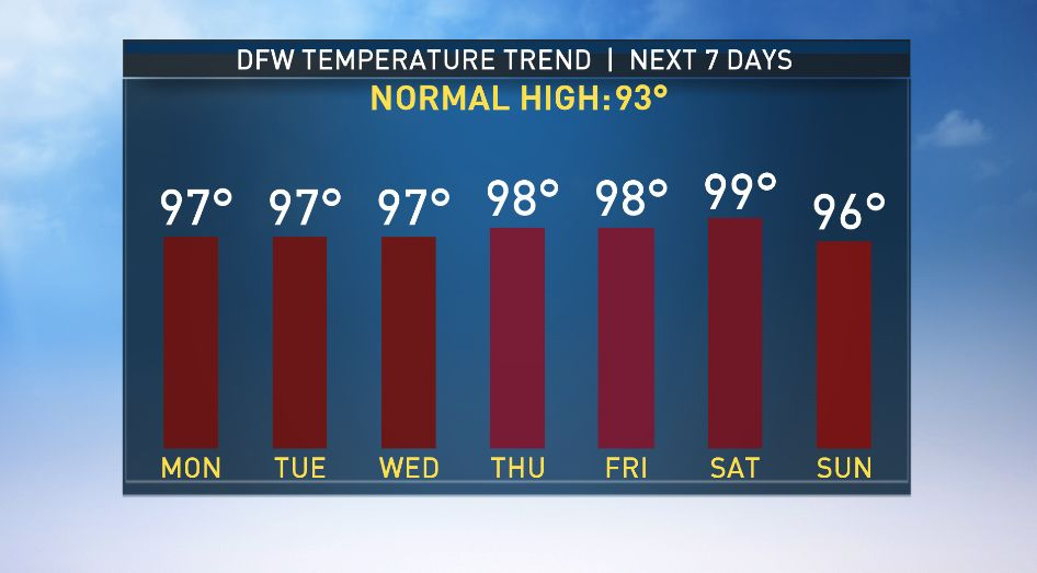 NBC5 Forecast: Summer heat lingers for the week ahead