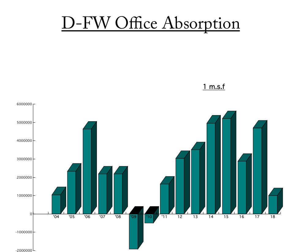 Dallas-Fort Worth office leasing has plunged this year after five years of strong gains. Through the first nine months of 2018, only about 1 million square feet of net leasing has been recorded.