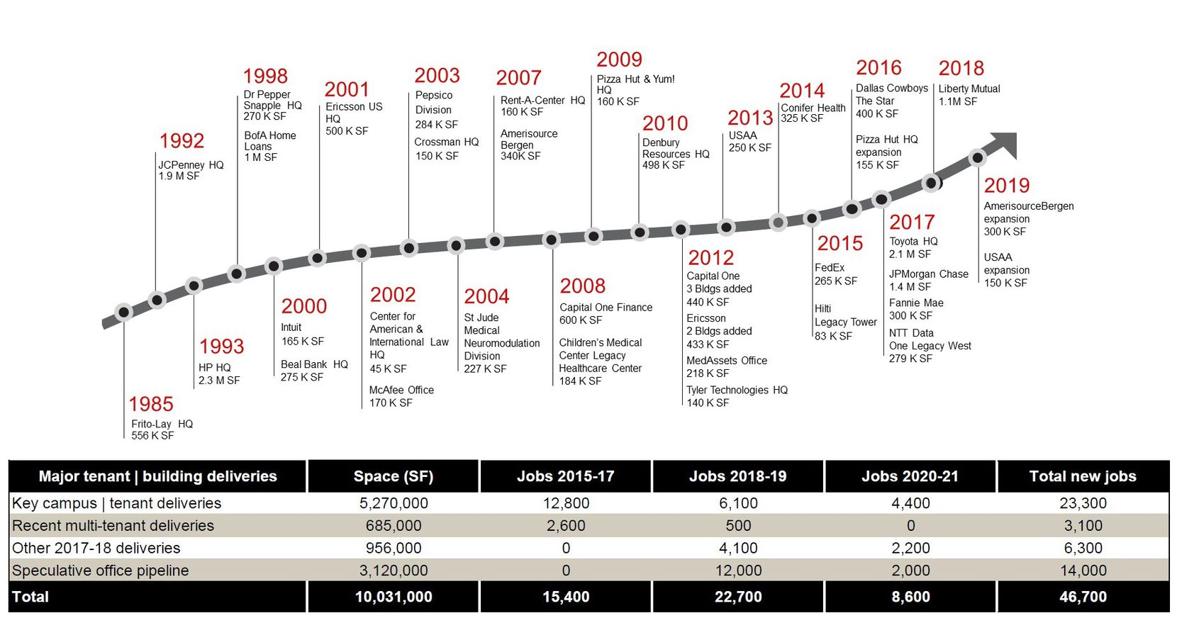 JLL's numbers for the Legacy area and south Frisco go back to the 1980s.