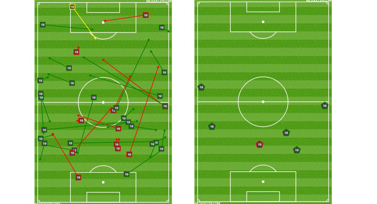 Paxton Pomykal passing and foul chart against Philadelphia Union. (4-6-19)
