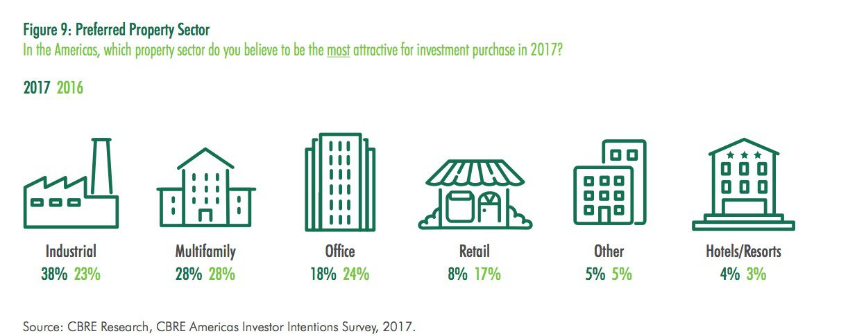Industrial buildings and apartments are the top choice for investors this year, according to CBRE.
