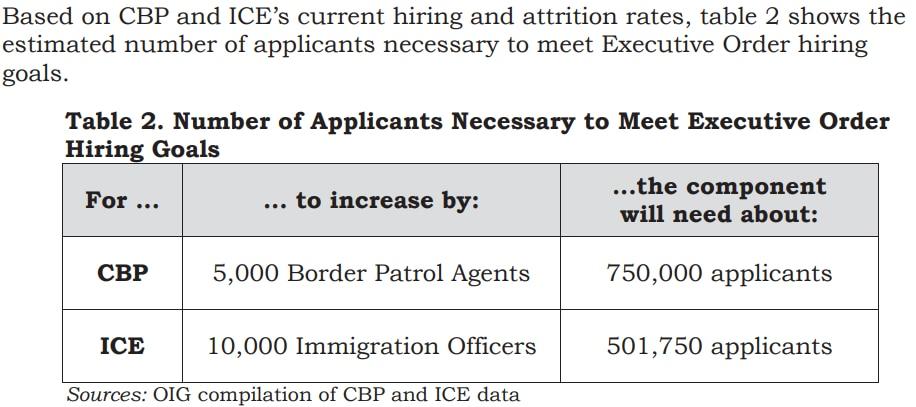 From Office of Inspector General, Department of Homeland Security, report on hiring challenges.https://www.oig.dhs.gov/sites/default/files/assets/2017/OIG-17-98-SR-Jul17.pdf