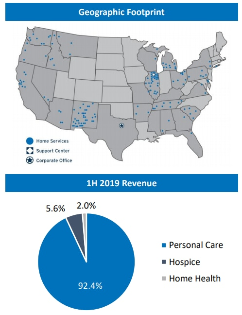 Addus' investor presentation earlier this month shows its geographic footprint and revenue breakdown.