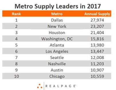 Dallas topped New York City with the most new apartments in 2017.