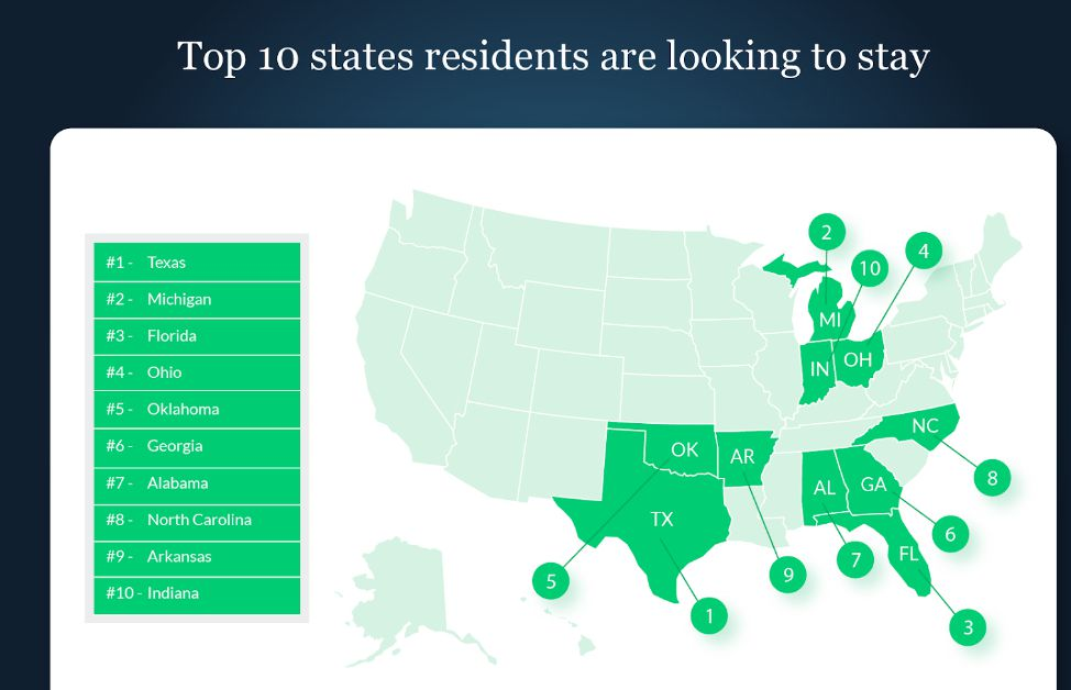 The vast majority of Texas moves are in-state.