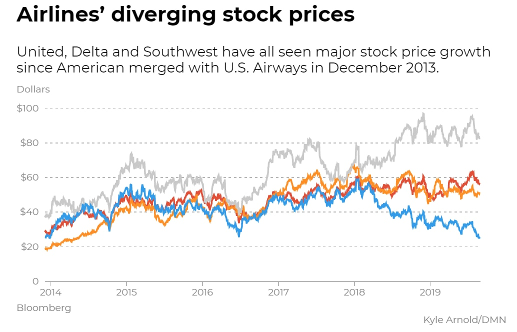 Blue is American Airlines' stock price, gray is United, red is Delta and orange is Southwest.