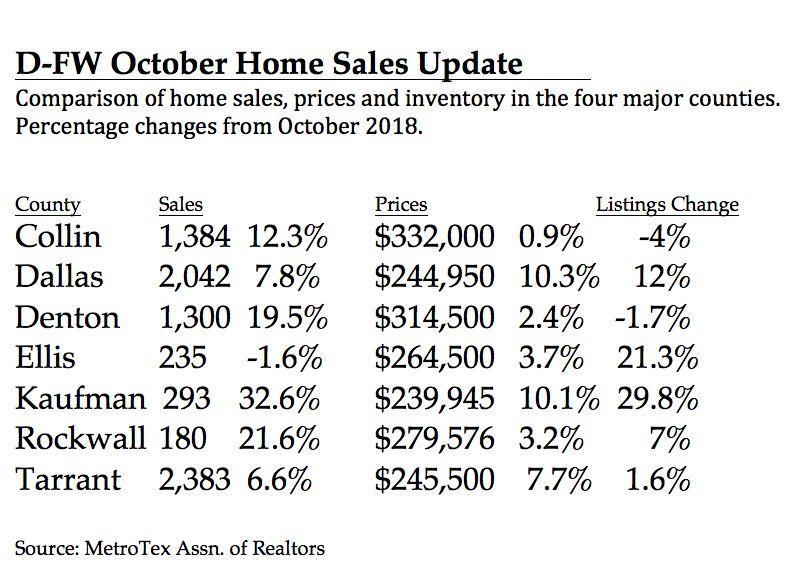 Dallas County had the greatest home price gains.