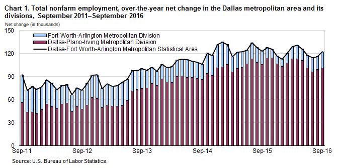 Dallas-Plano-Irving accounted for 71 percent of D-FW's annual job growth.