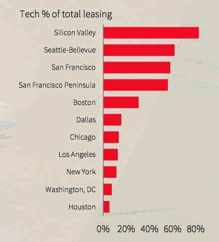 D-FW is one of the U.S. markets were tech companies are accounting for the most office leasing.