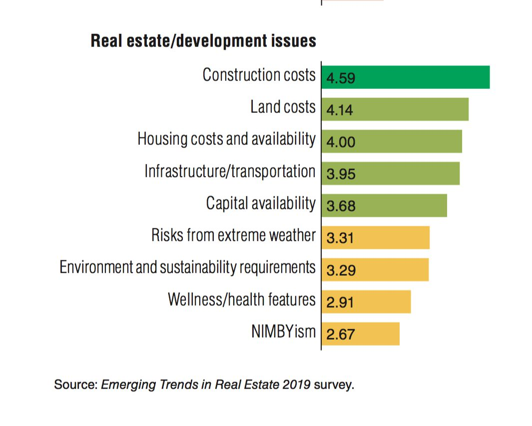 Some of the biggest  issues in the real estate industry for next year.