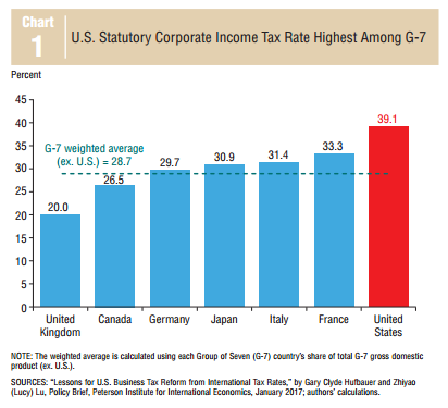 Can corporate tax reform boost your standard of living? The