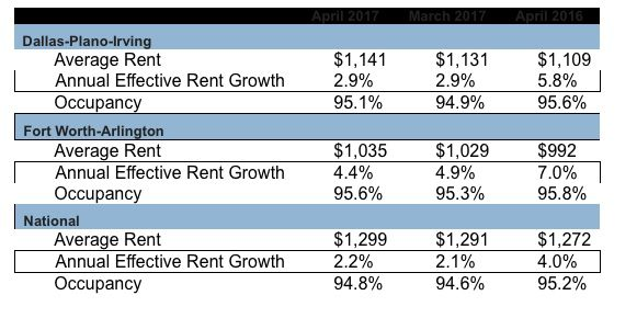 Dallas-area apartment rents averaged $1,141 in April, up $10 from March and $32 higher than in April 2016.