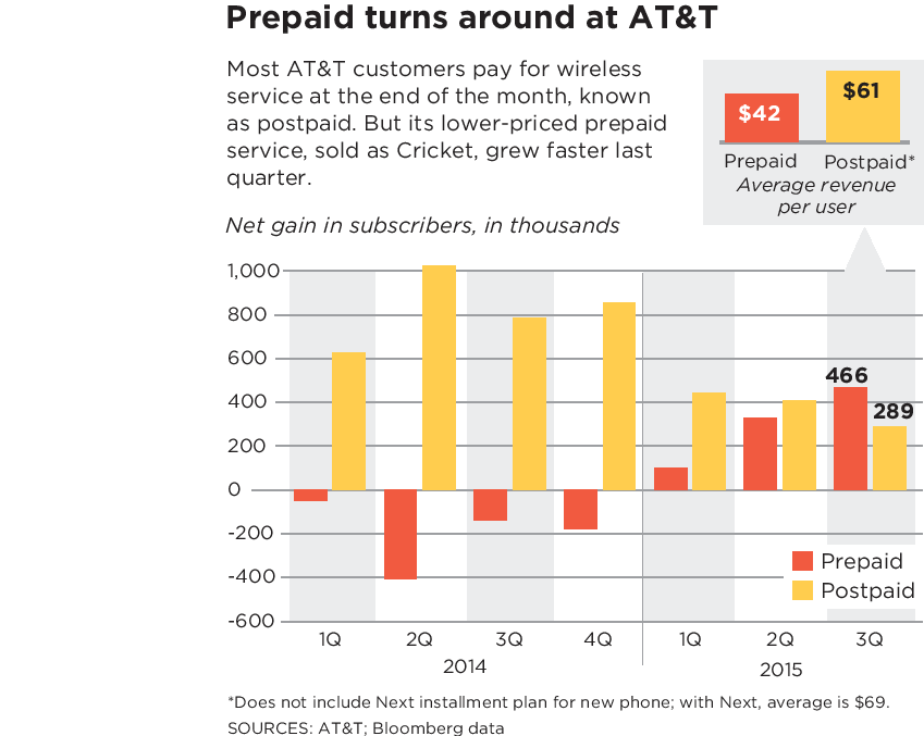 Can AT&T go down-market and not cannibalize its cash cow?