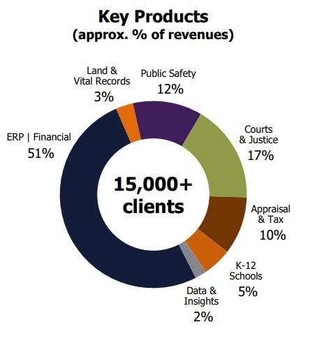 Tyler's key markets, as shown in its November investor presentation.