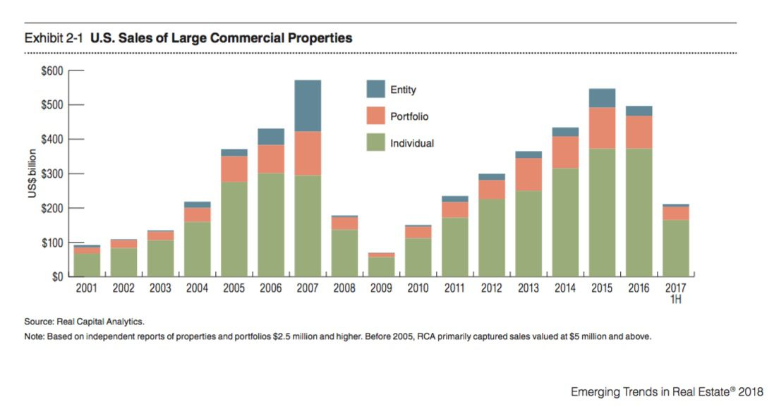 Commercial property sales were down last year and were 5 percent lower in the first half of 2016.