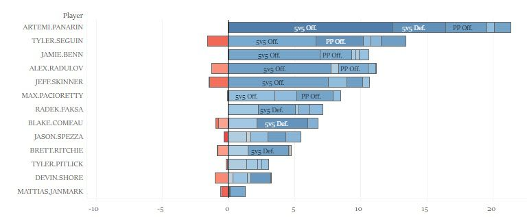 GAR data for Stars forwards and potential acquisitions.