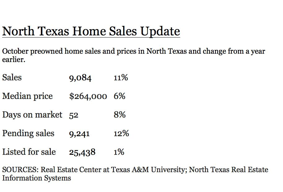 Home sales and prices rose from last year.