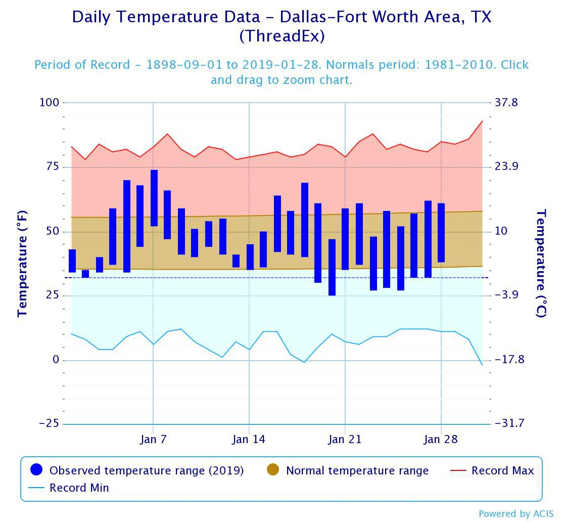This graph by the National Weather Service shows observed temperatures in January compared with normal and record temperatures in Dallas-Fort Worth.