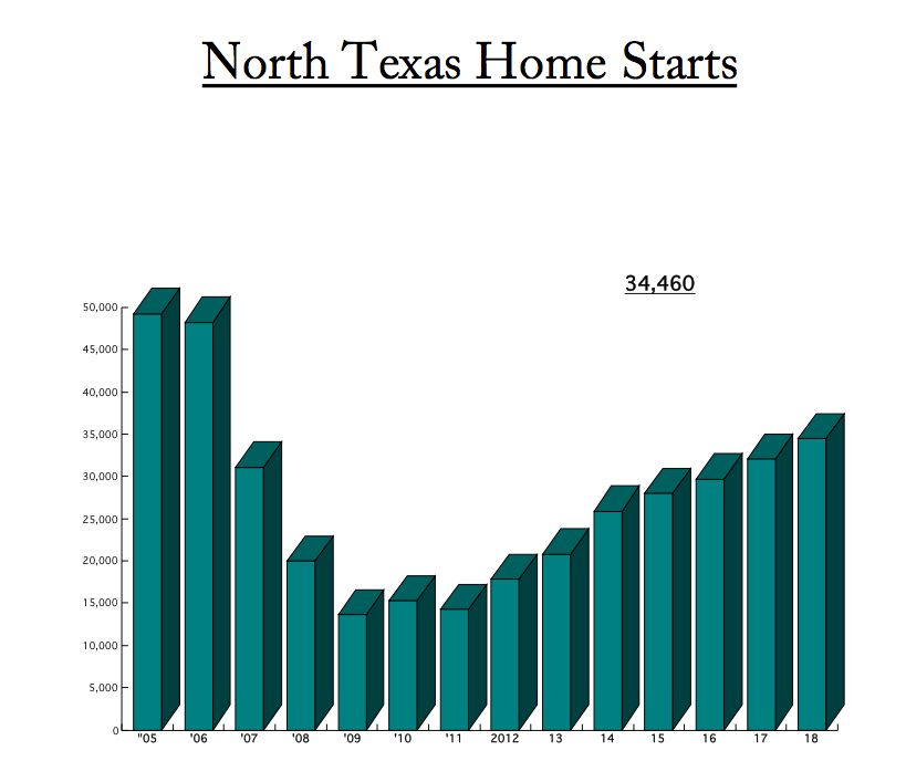 D-FW home starts still aren't back to where they were before the recession.
