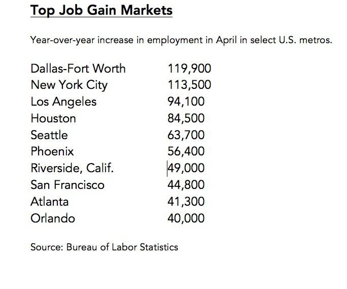 While construction is slowing, D-FW still has the fastest growing job market in the country. Jobs added in the 12-month period ending April 2018.