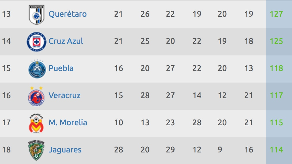Tabla del descenso en la Liga MX