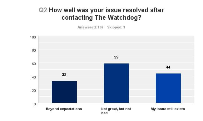 Note that The Watchdog's survey of frustrated customers allowed users to skip questions. Numbers shown are the number of respondents.