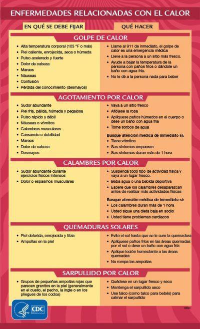 Las enfermedades relacionadas con el calor son prevenibles. Aprenda los síntomas y lo que tiene que hacer en caso de tenerlos. (CDC)