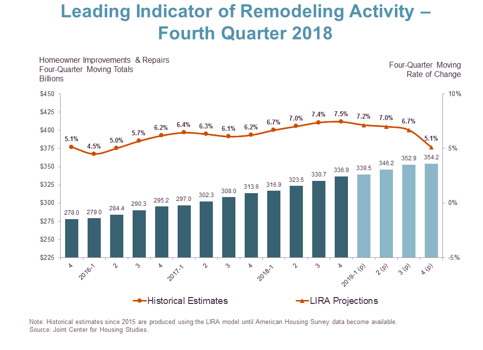 Home remodeling has grown to more than $300 billion a year.