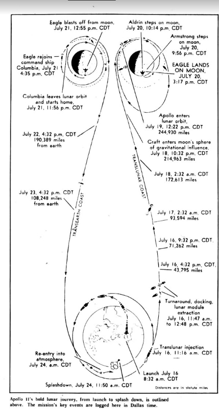 A Dallas News diagram of the Apollo 11 mission from 1969.