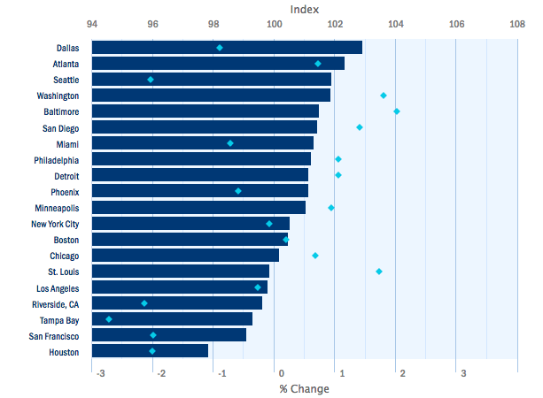 Paychex' metro area rankings. The blue bars show the index level, and the light blue diamonds reflect the 12-month change.