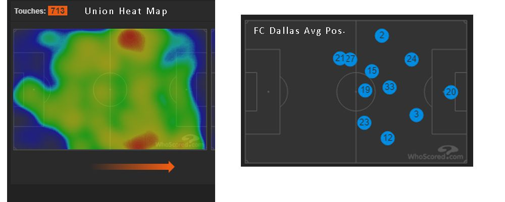 The Philadelphia Union heat map and the FC Dallas average position from the meeting. (4-6-19)